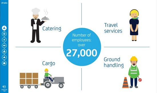 dnata – The Facts