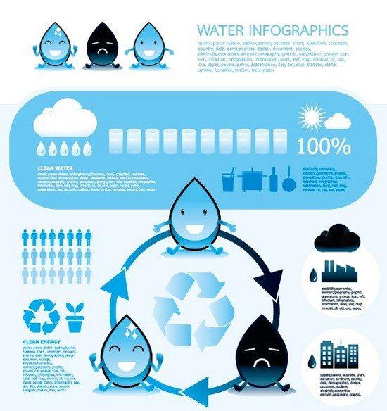 Elements of water infographics vector set