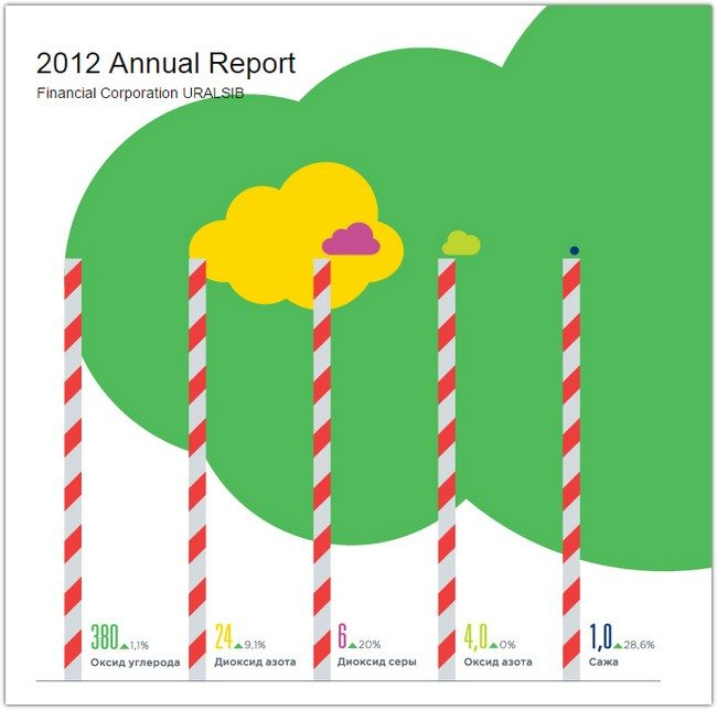Uralsib 2012 Annual Report