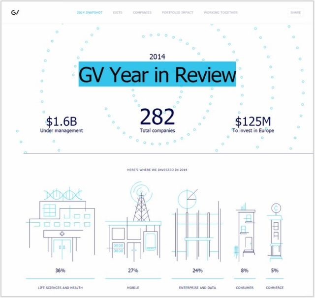 GV Year Review