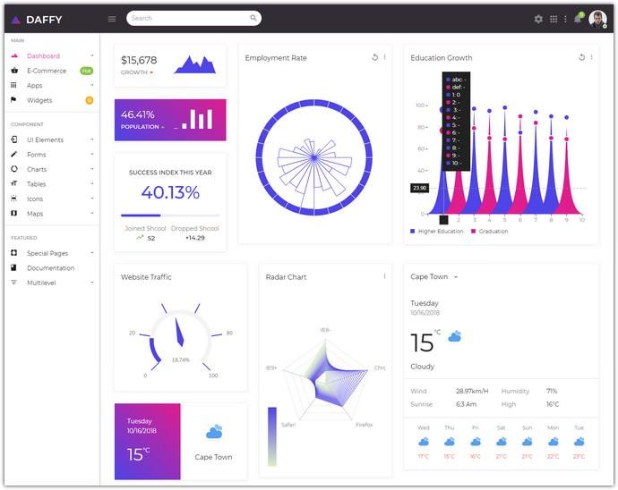 Multipurpose Bootstrap + UI Kit Admin Template