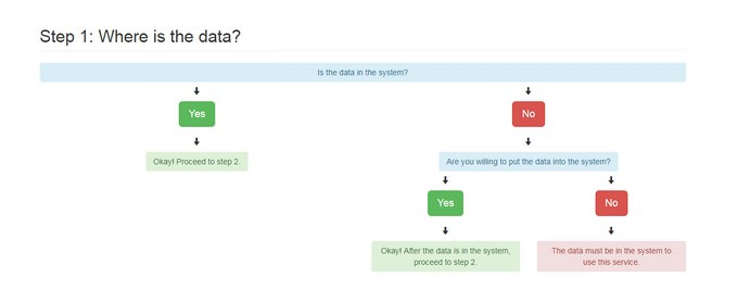 Bootstrap Determination Flowchart