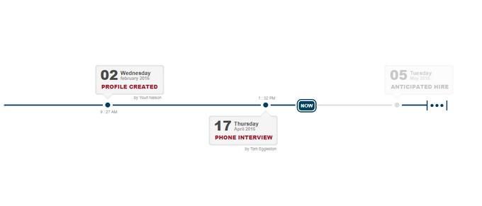HR Timeline