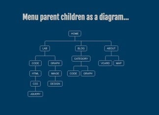 Menu Parent Children As A Diagram