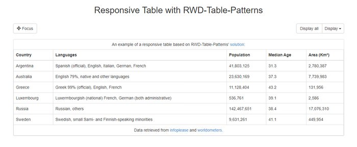 Responsive Table with RWD-Table-Patterns
