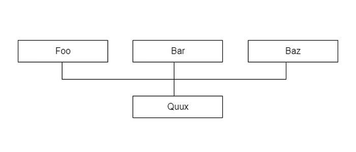 Simple Flowchart